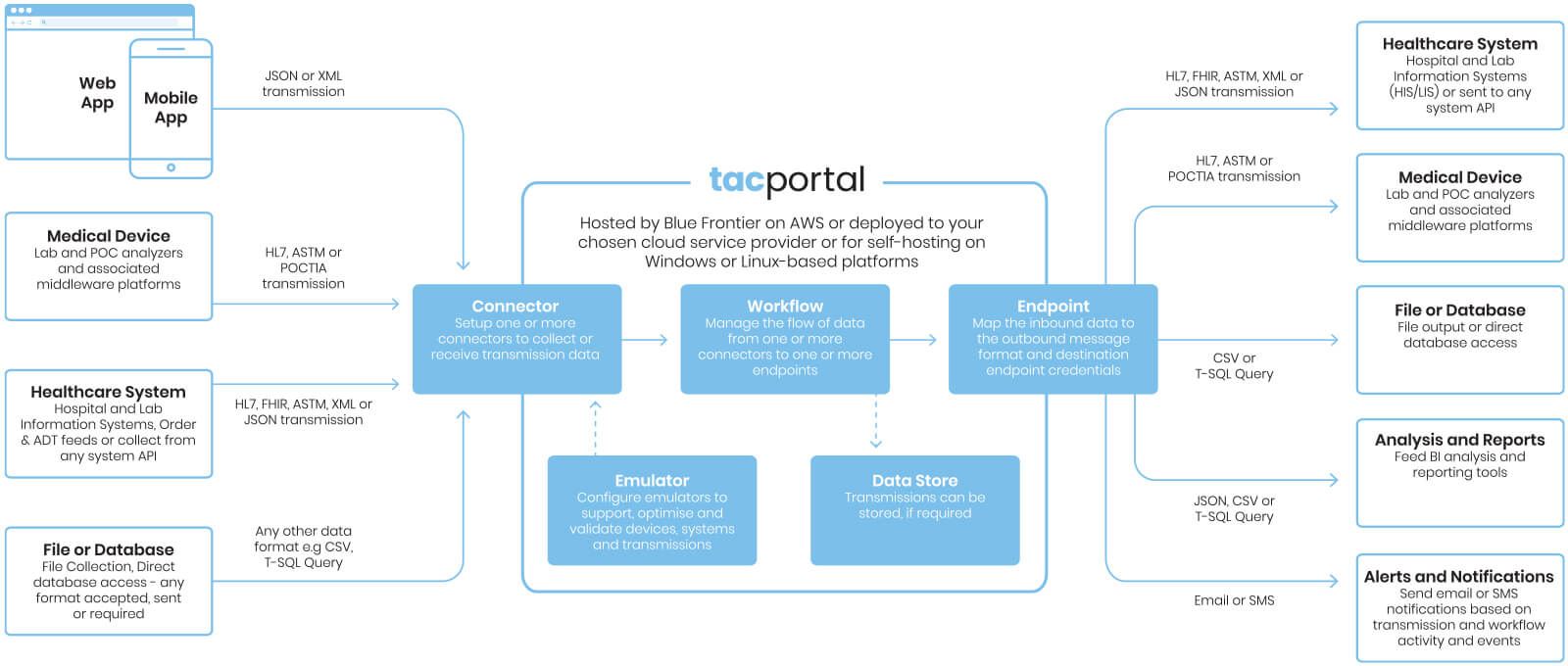 A visual diagram of how the TAC Portal works